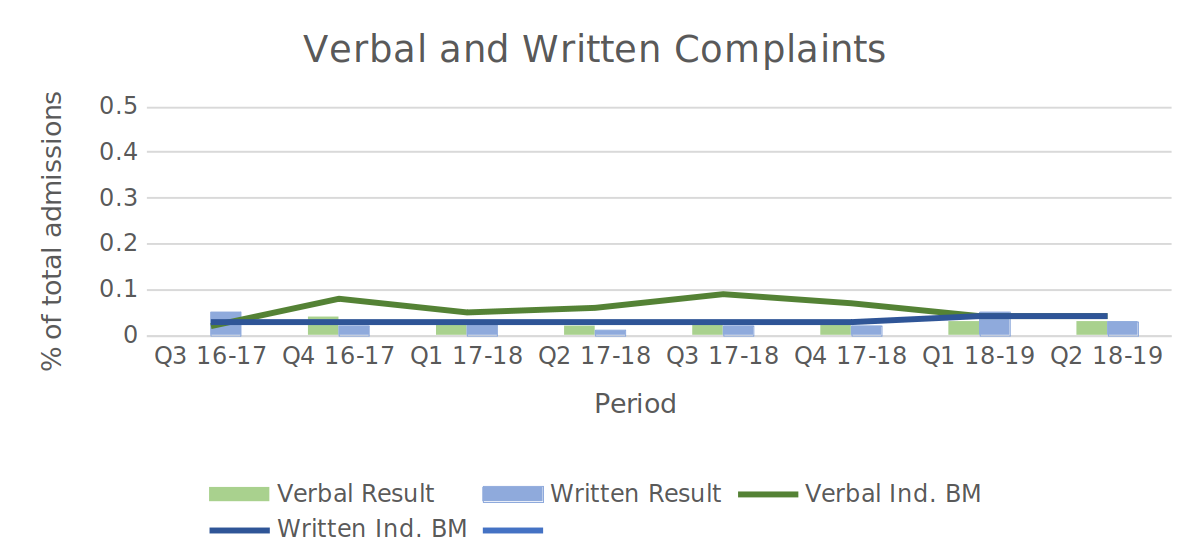 verbalcomplaints